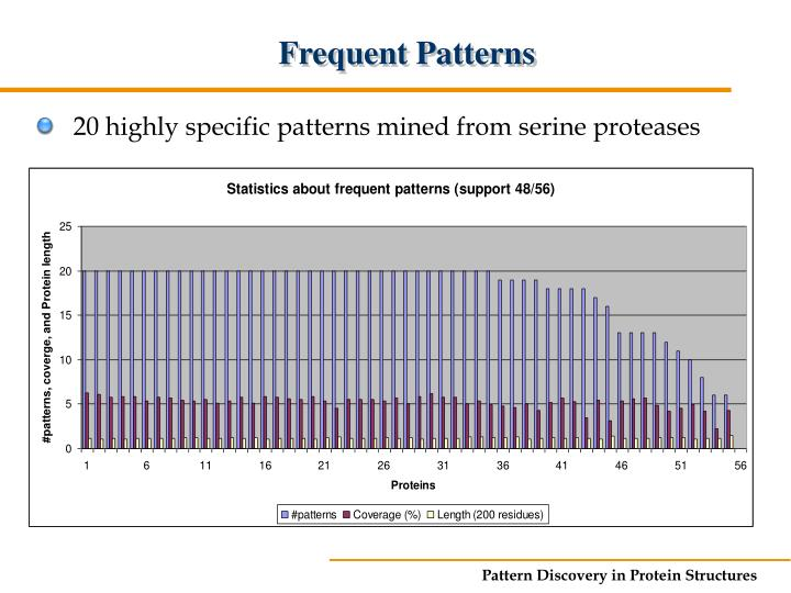Frequent Patterns
