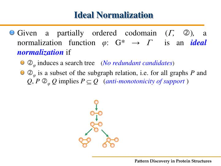 Ideal Normalization