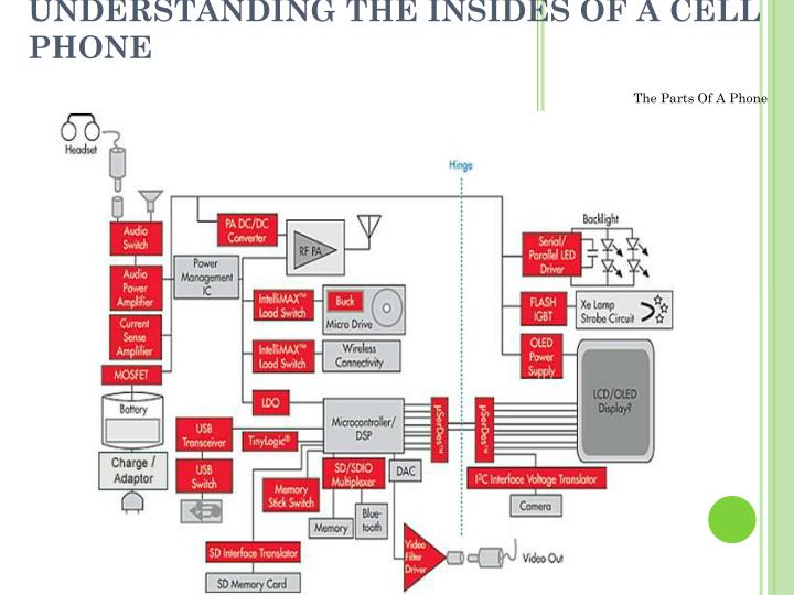 UNDERSTANDING THE INSIDES OF A CELL PHONE