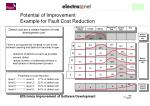 potential of improvement example for fault cost reduction