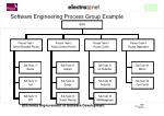 software engineering process group example