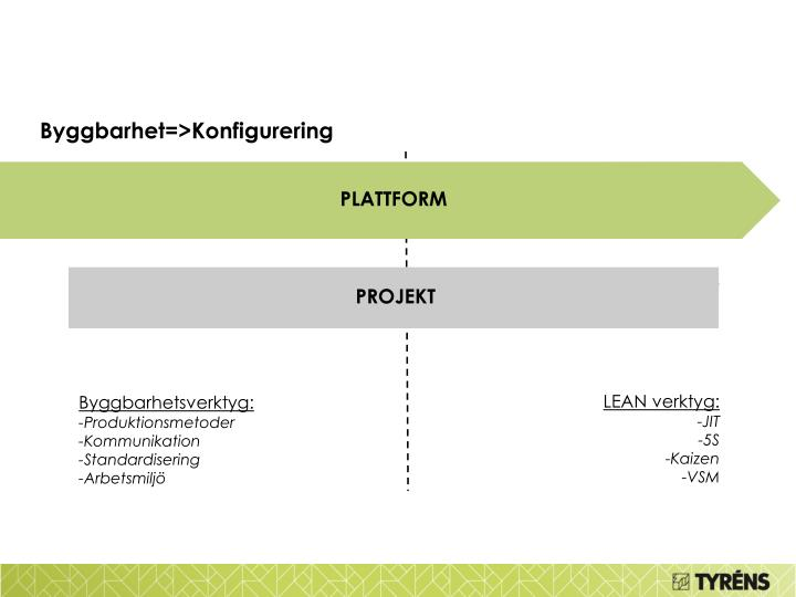 Byggbarhet=>Konfigurering