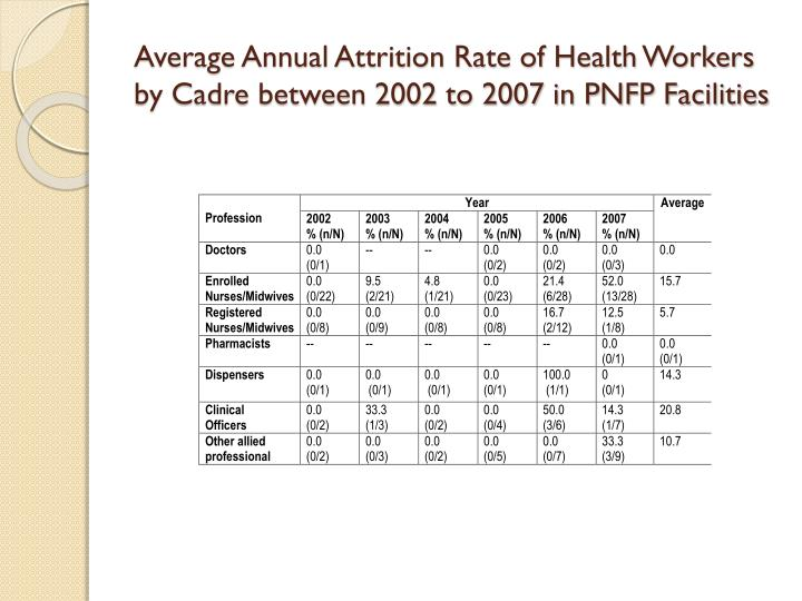 Average Annual Attrition Rate of Health Workers by Cadre between 2002 to 2007 in PNFP Facilities