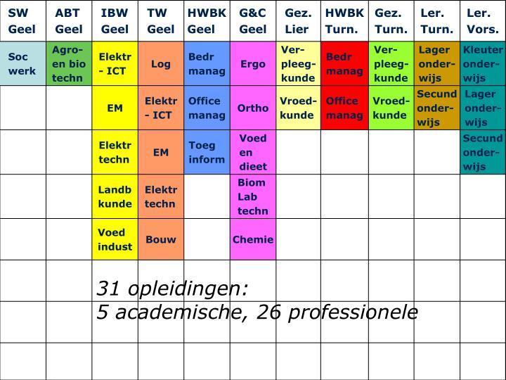 31 opleidingen: