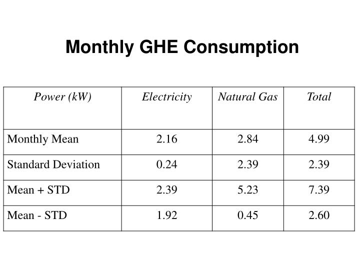 Monthly GHE Consumption