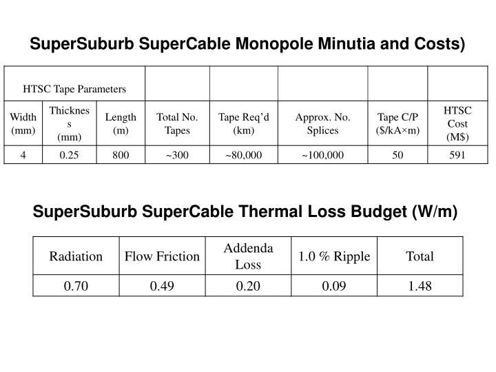 SuperSuburb SuperCable Monopole Minutia and Costs)