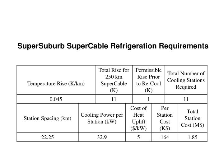 SuperSuburb SuperCable Refrigeration Requirements