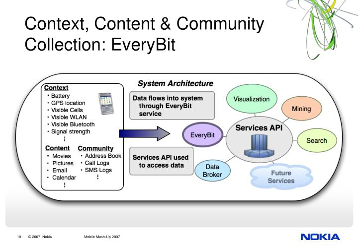Context, Content & Community