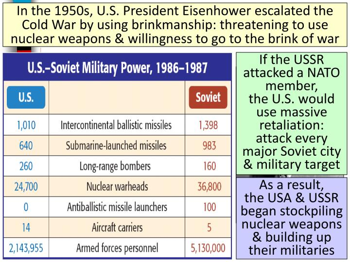 In the 1950s, U.S. President Eisenhower escalated the Cold War by using brinkmanship: threatening to use nuclear weapons & willingness to go to the brink of war