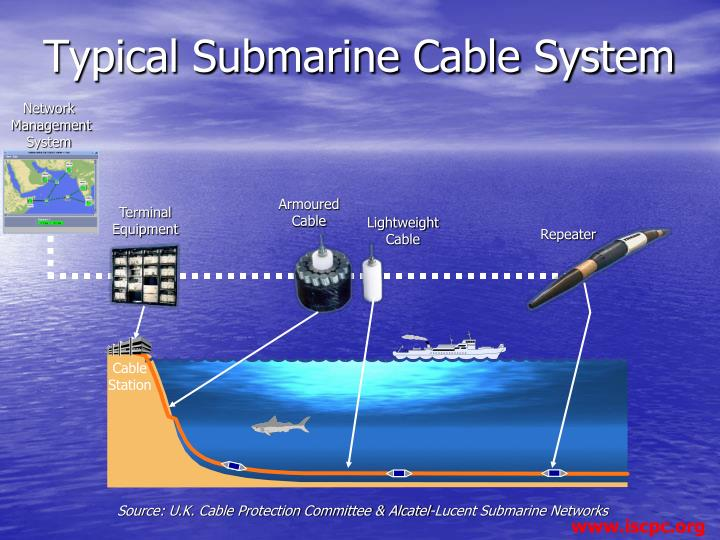 Ppt International Cable Protection Committee Powerpoint
