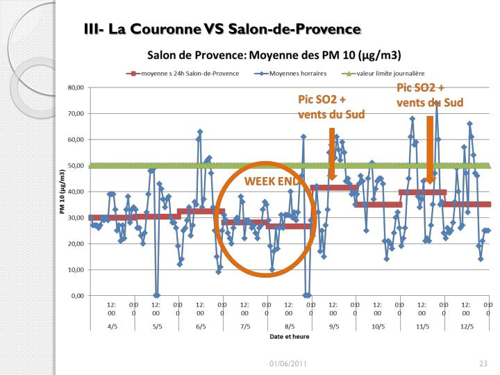 III- La Couronne VS Salon-de-Provence
