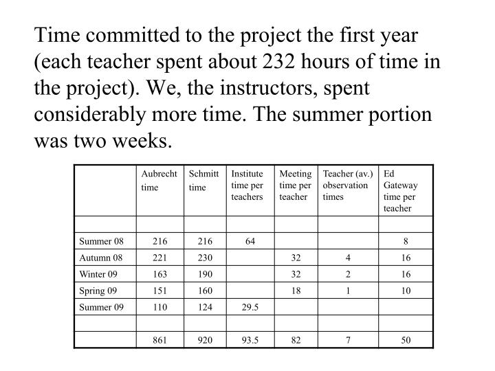 Time committed to the project the first year (each teacher spent about 232 hours of time in the proj...