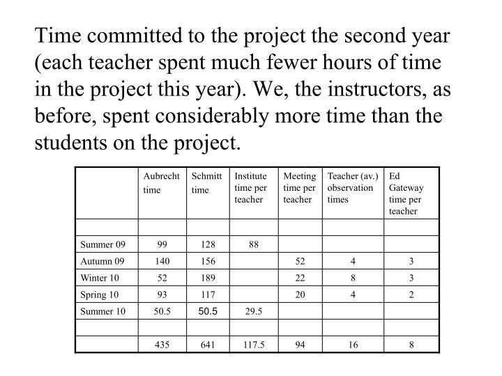 Time committed to the project the second year (each teacher spent much fewer hours of time in the project this year). We, the instructors, as before, spent considerably more time than the students on the project.
