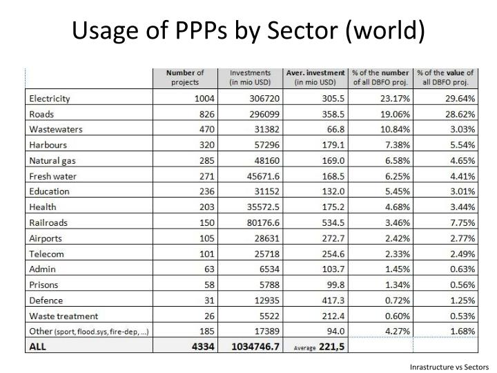 Usage of PPPs