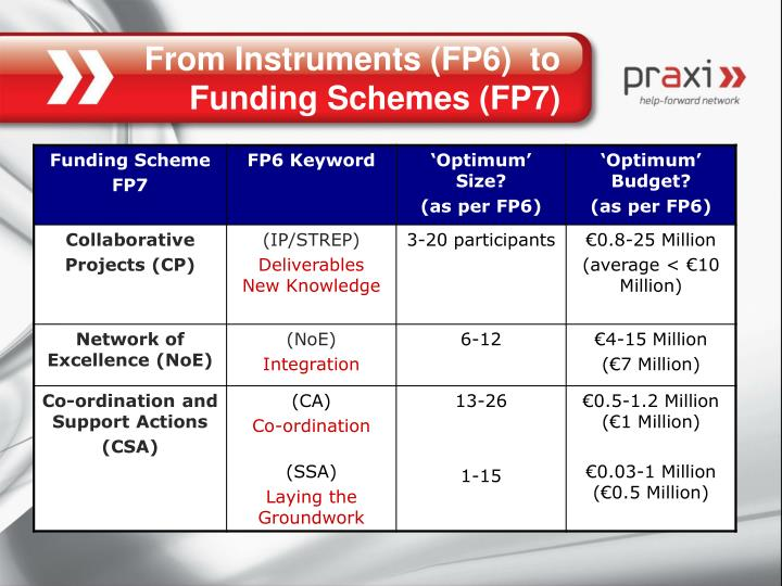 From Instruments (FP6)  to Funding Schemes (FP7)
