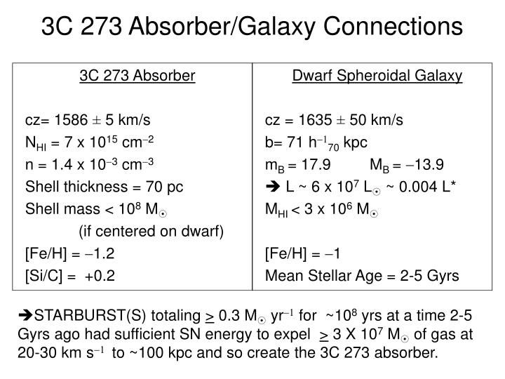 3C 273 Absorber/Galaxy Connections