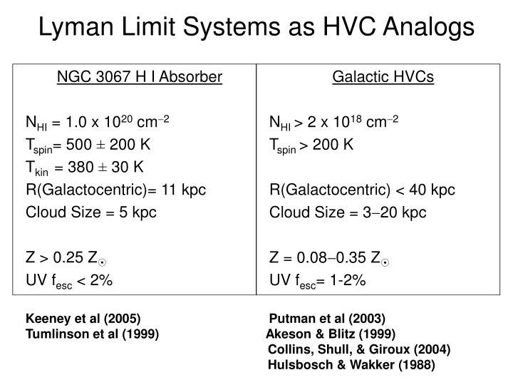 Lyman Limit Systems as HVC Analogs