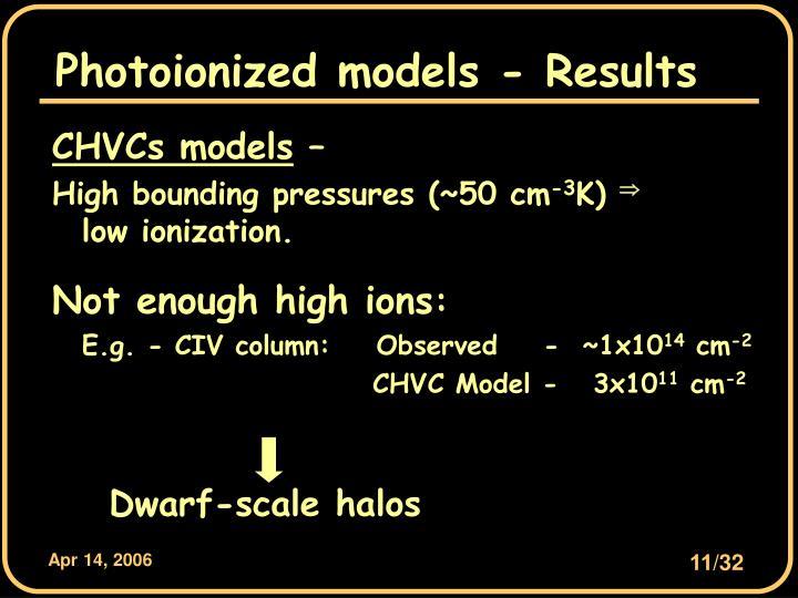 Dwarf-scale halos