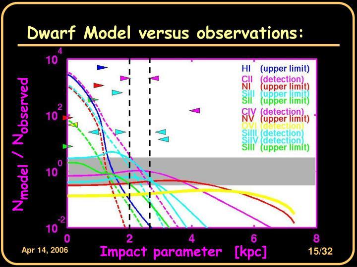 Dwarf Model versus observations: