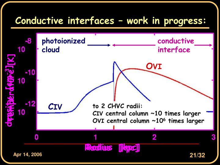 HI CHVC model