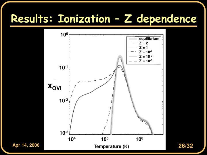 Results: Ionization – Z dependence
