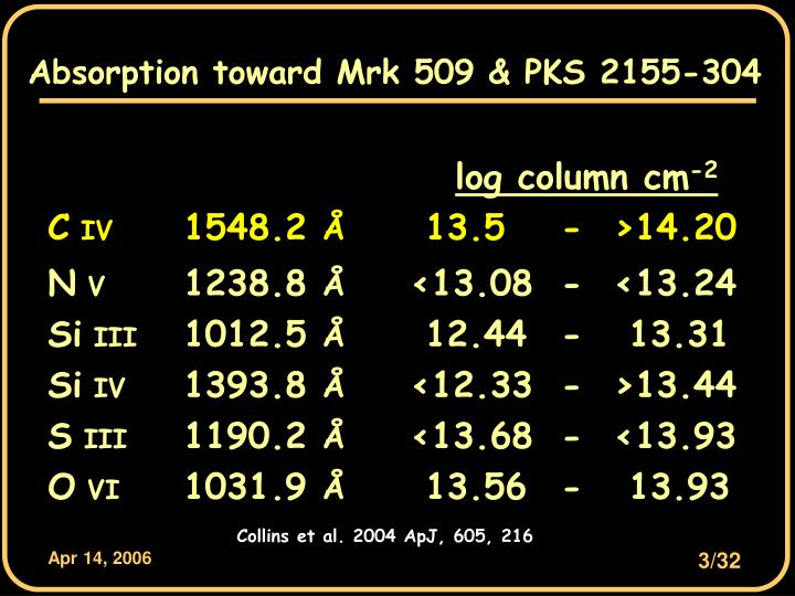 Absorption toward Mrk 509 & PKS 2155-304
