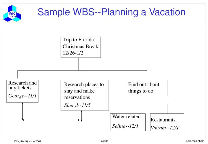 Sample WBS--Planning a Vacation