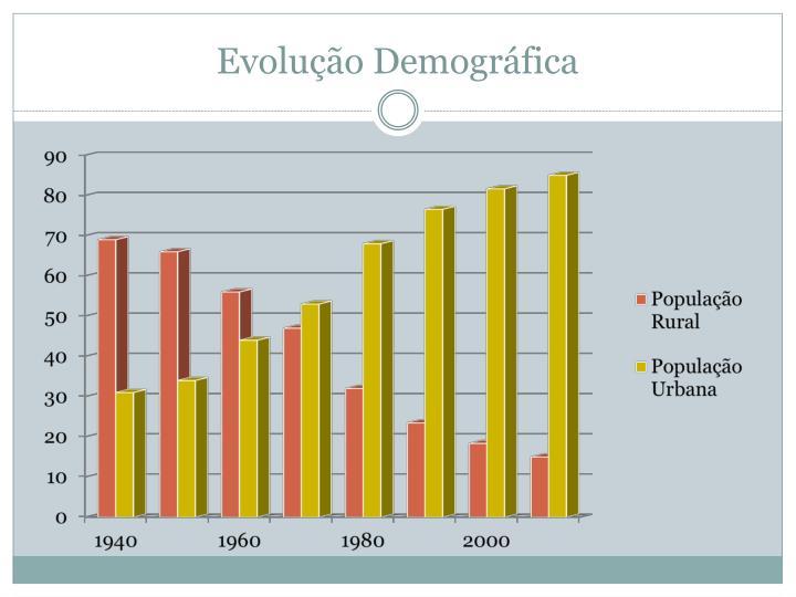 Evolução Demográfica