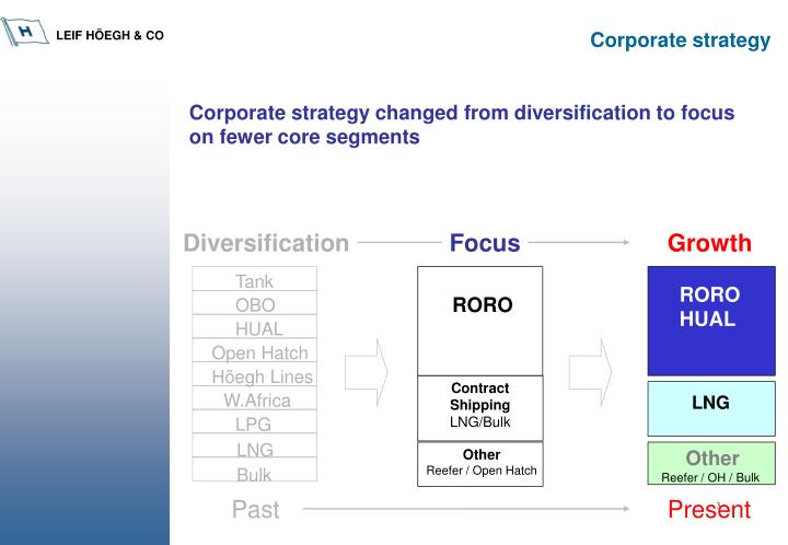 Corporate strategy changed from diversification to focus on fewer core segments