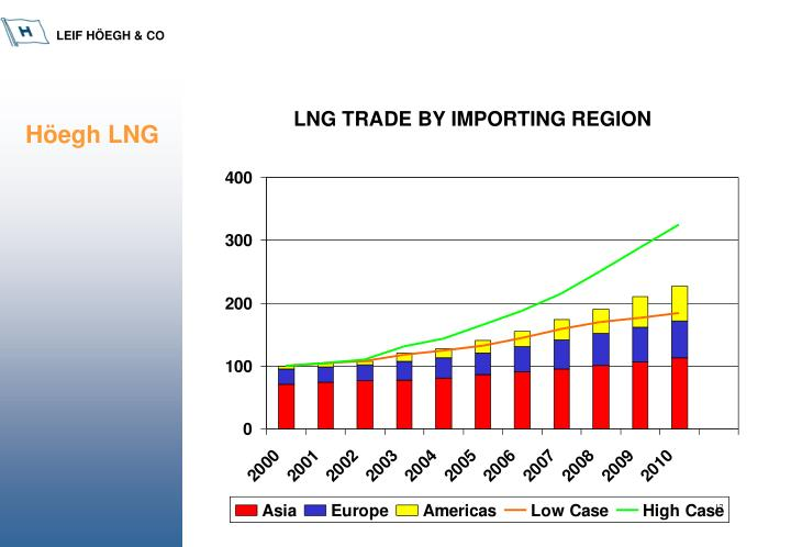 LNG TRADE BY IMPORTING REGION