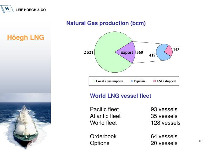 Natural Gas production (bcm)