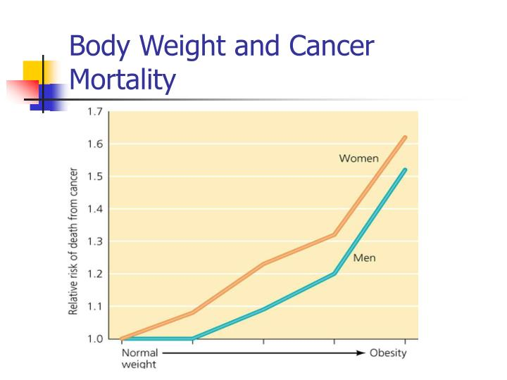Body Weight and Cancer Mortality