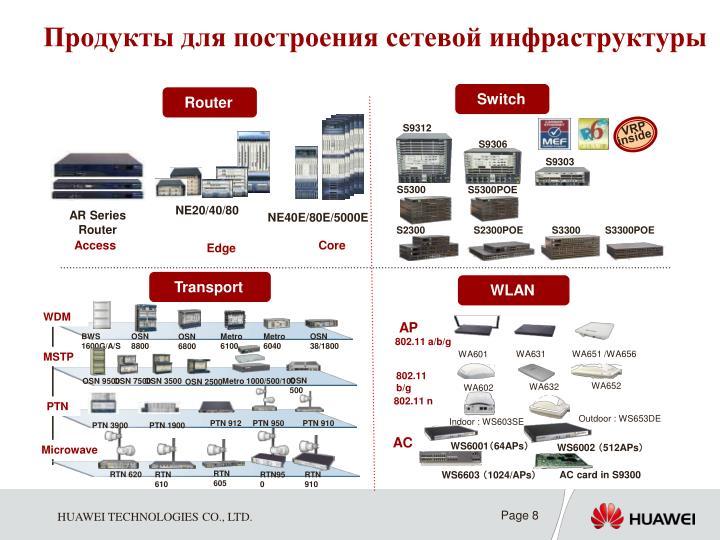 Продукты для построения сетевой инфраструктуры