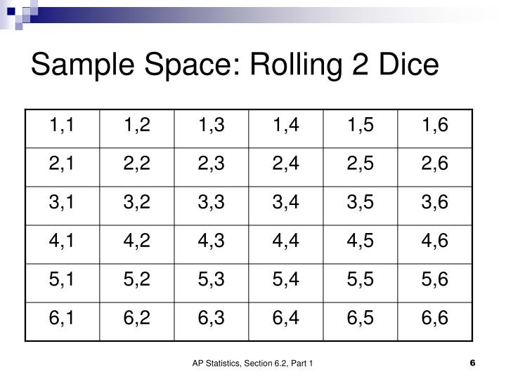 Sample Space: Rolling 2 Dice