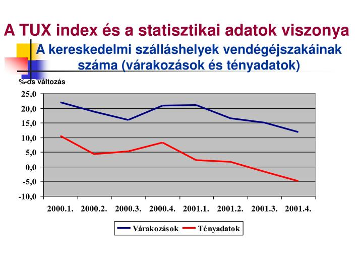A TUX index és a statisztikai adatok viszonya