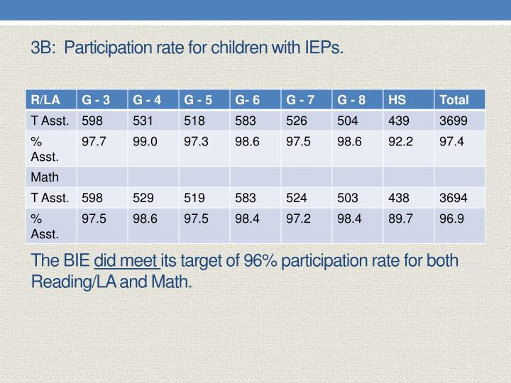 3B:  Participation rate for children with IEPs