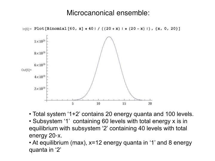Microcanonical ensemble: