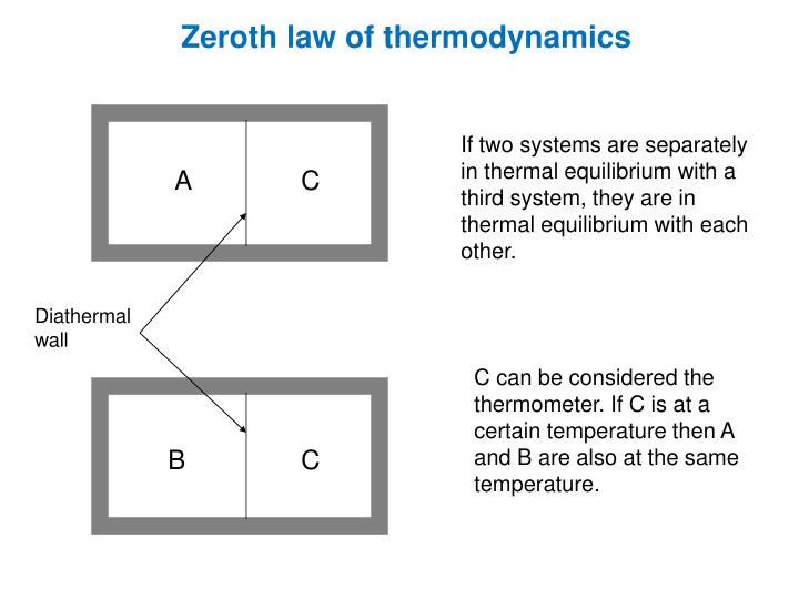 Zeroth law of thermodynamics