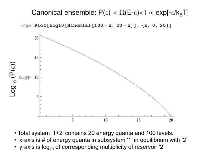 Canonical ensemble: P(