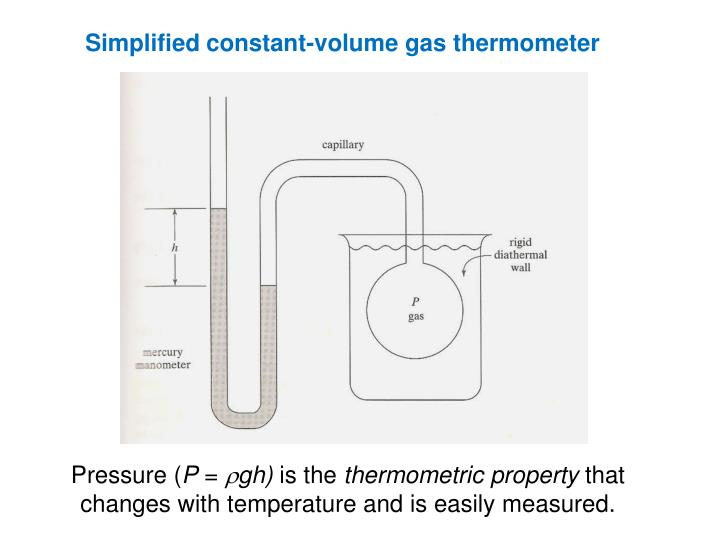 Simplified constant-volume gas thermometer