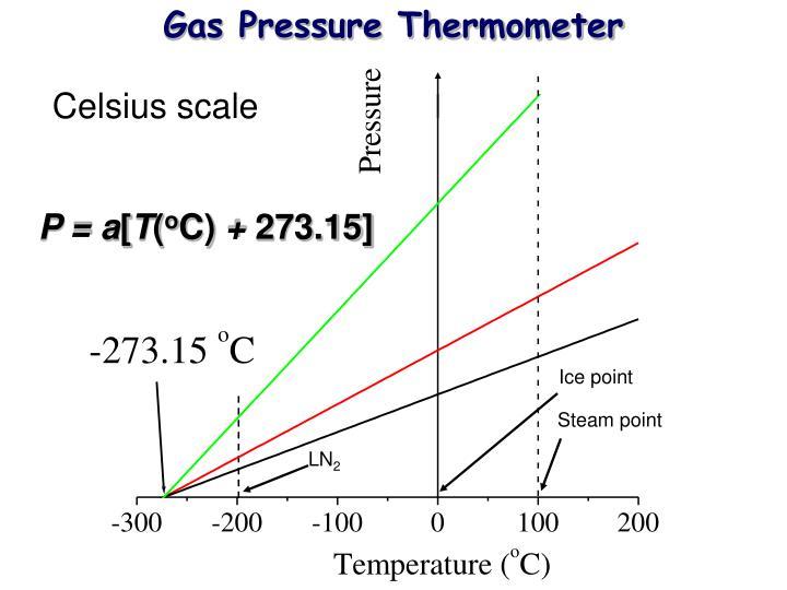 Gas Pressure Thermometer