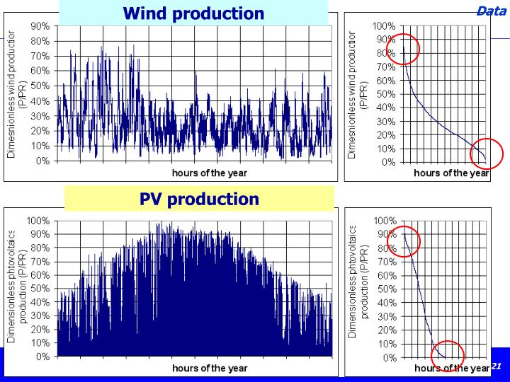 Wind production