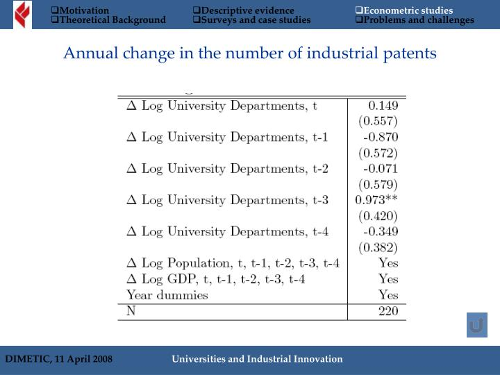Annual change in the number of industrial patents