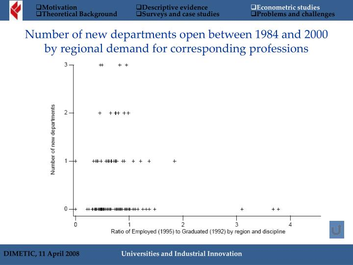 Number of new departments open between 1984 and 2000 by regional demand for corresponding professions