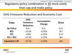 regulatory policy combination is 3x more costly than cap and trade policy
