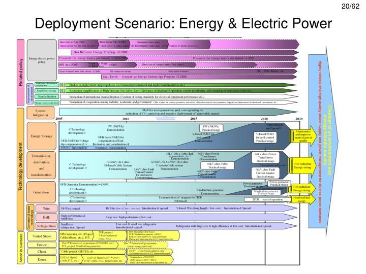 Deployment Scenario: Energy & Electric Power
