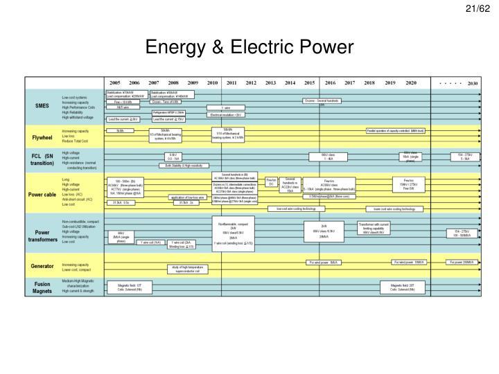 Energy & Electric Power