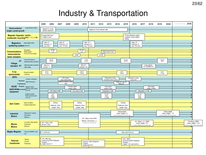 Industry & Transportation