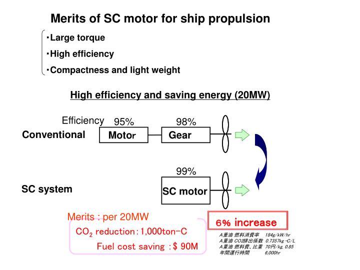 High efficiency and saving energy (20MW)