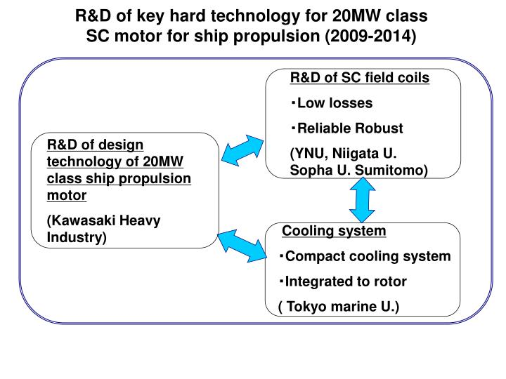 R&D of key hard technology for 20MW class SC motor for ship propulsion (2009-2014)